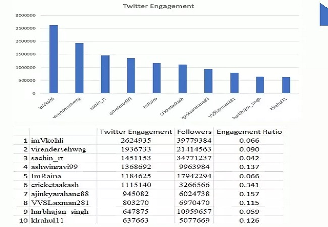 top engagement Cricketer
