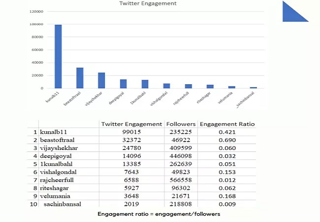 top engagement Founder