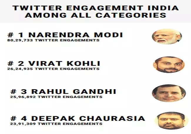 top engagement twitter